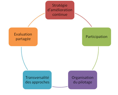 5 principes méthodologiques pour l'élaboration d'un Agenda 21
