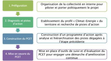 elaboration PCET, cabinet lamy