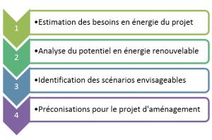étude de potentiel EnR